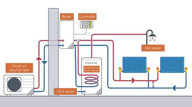 Investigating the future of gas & decarbonisation of the ... on